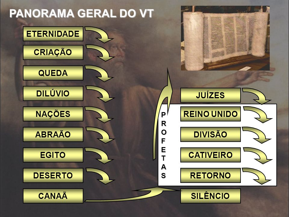 PANORAMA GERAL DO VT ETERNIDADE CRIAÇÃO QUEDA DILÚVIO JUÍZES NAÇÕES