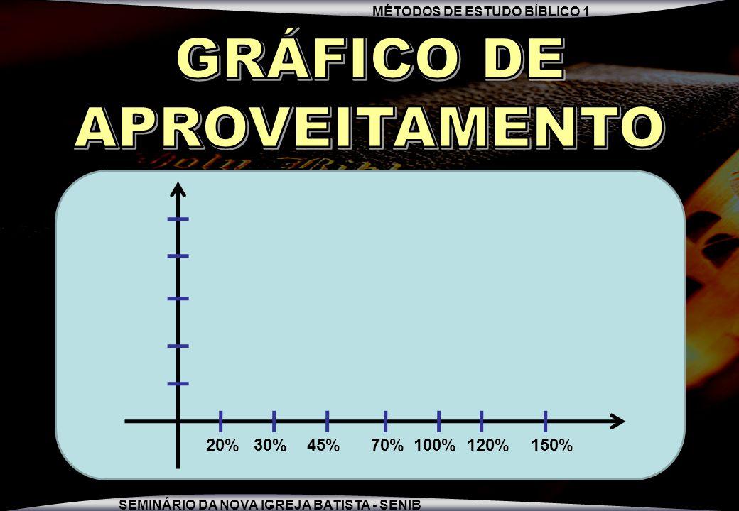 GRÁFICO DE APROVEITAMENTO