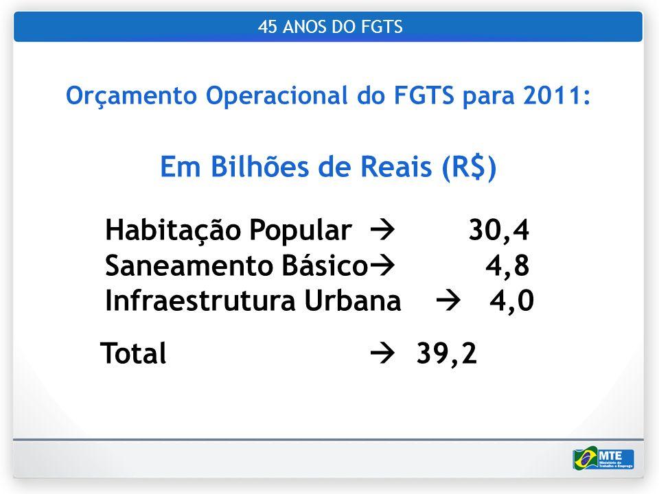 Orçamento Operacional do FGTS para 2011: Em Bilhões de Reais (R$)