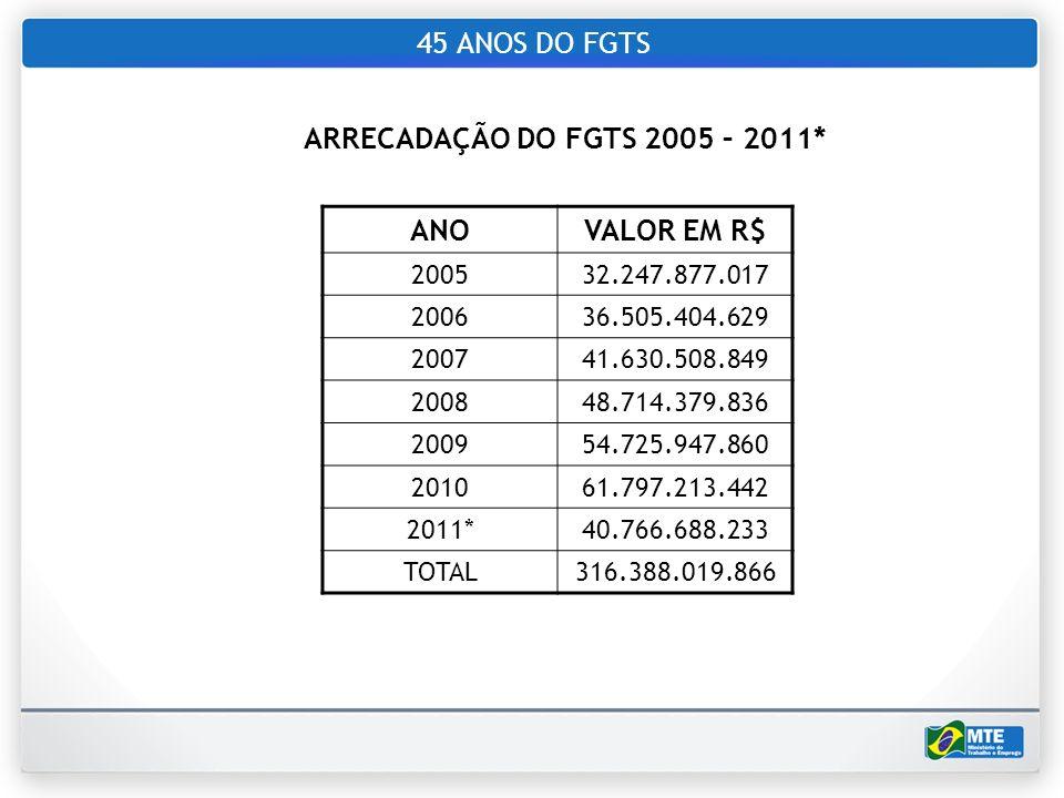 45 ANOS DO FGTS ARRECADAÇÃO DO FGTS 2005 – 2011* ANO VALOR EM R$ 2005