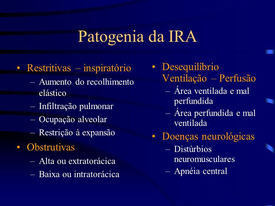 Patogenia da IRA Restritivas – inspiratório Obstrutivas