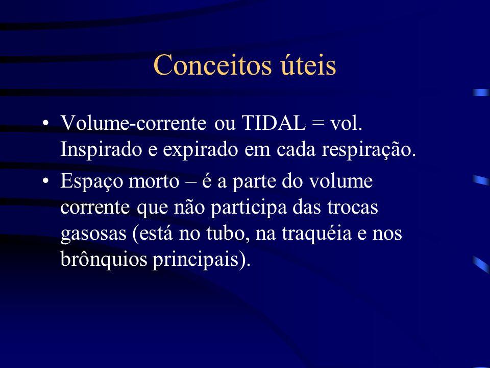 Conceitos úteis Volume-corrente ou TIDAL = vol. Inspirado e expirado em cada respiração.