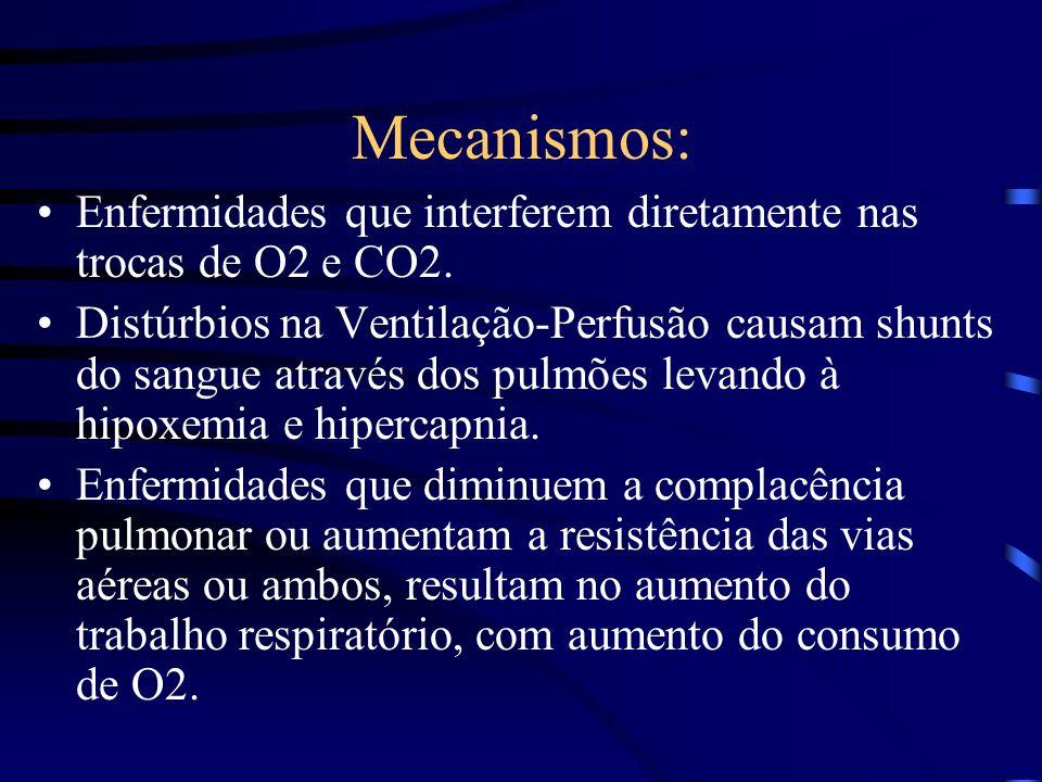 Mecanismos:Enfermidades que interferem diretamente nas trocas de O2 e CO2.