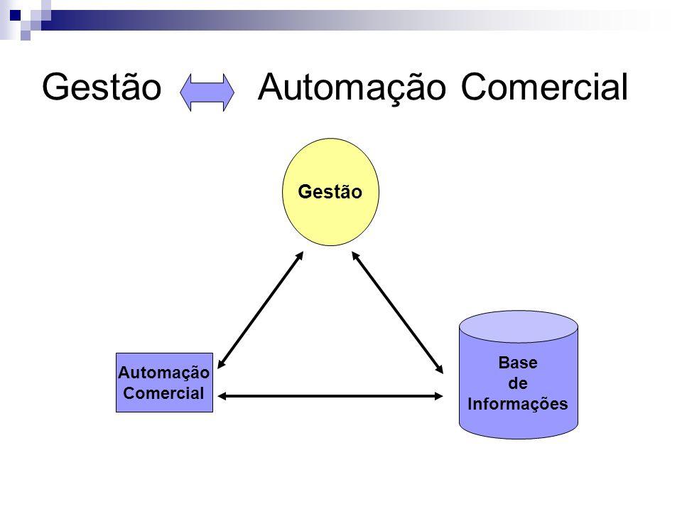 Gestão Automação Comercial