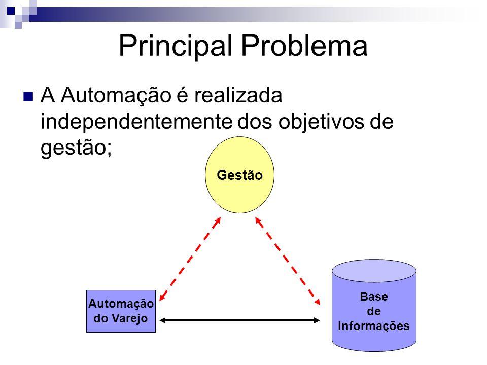 Principal Problema A Automação é realizada independentemente dos objetivos de gestão; Gestão.