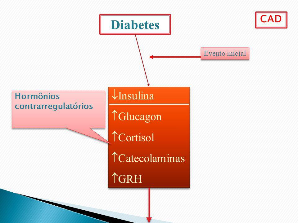 Diabetes Insulina Glucagon Cortisol Catecolaminas GRH CAD