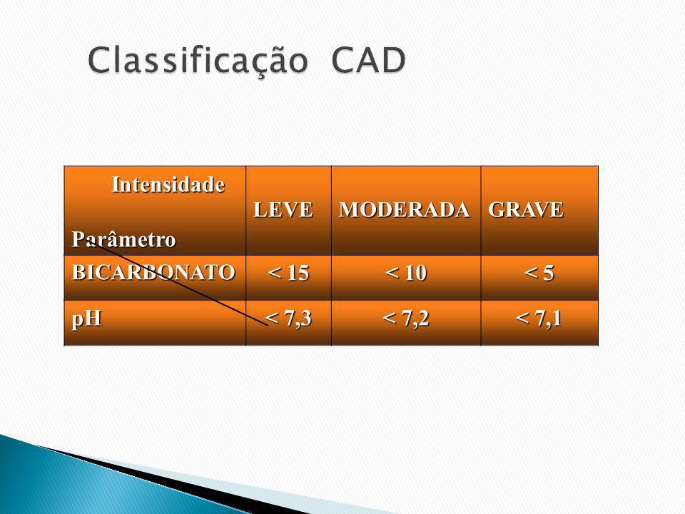 Classificação CAD Intensidade Parâmetro < 15 < 10 < 5 pH