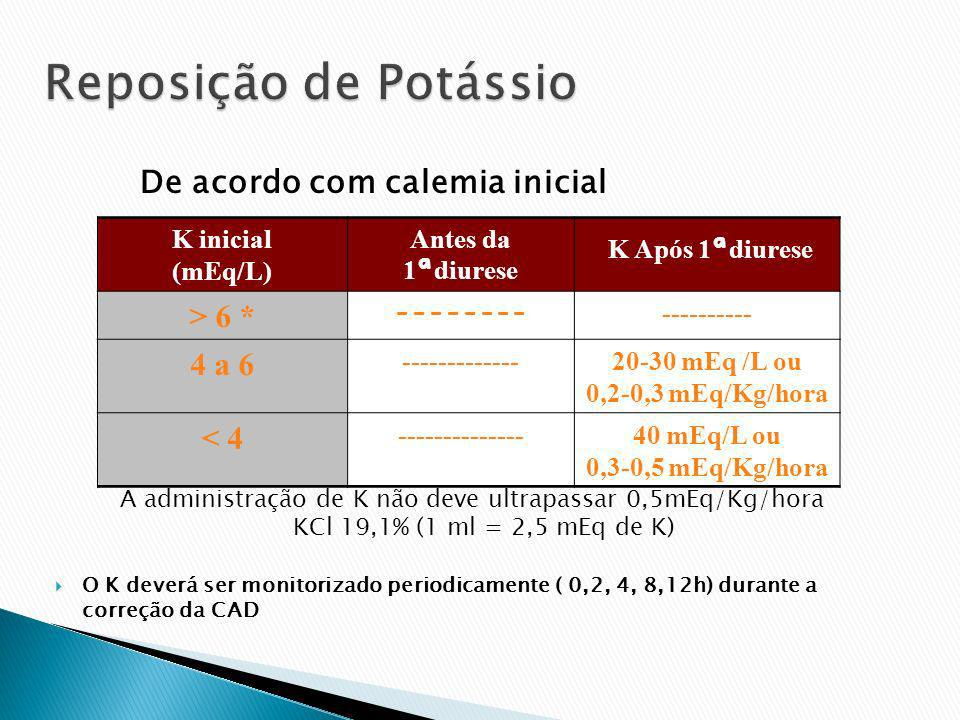 Reposição de Potássio > 6 * 4 a 6 < 4 K inicial (mEq/L)
