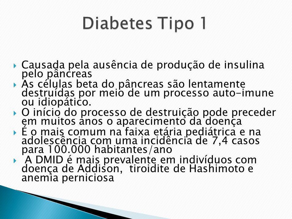 Diabetes Tipo 1Causada pela ausência de produção de insulina pelo pâncreas.