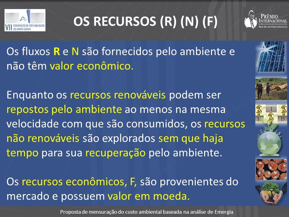 OS RECURSOS (R) (N) (F) Os fluxos R e N são fornecidos pelo ambiente e não têm valor econômico.