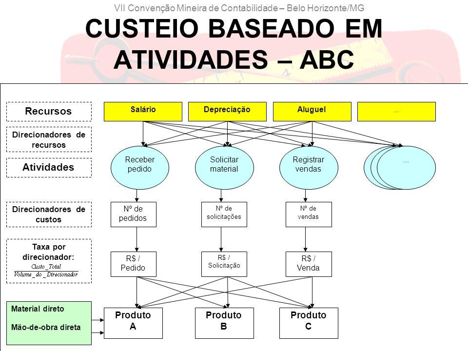 CUSTEIO BASEADO EM ATIVIDADES – ABC