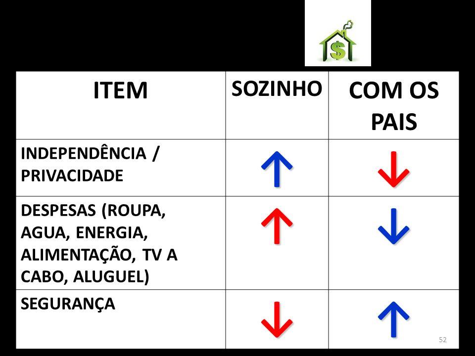 ↑ ↓ ITEM COM OS PAIS SOZINHO INDEPENDÊNCIA / PRIVACIDADE