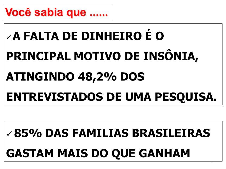 Você sabia que ......A FALTA DE DINHEIRO É O PRINCIPAL MOTIVO DE INSÔNIA, ATINGINDO 48,2% DOS ENTREVISTADOS DE UMA PESQUISA.