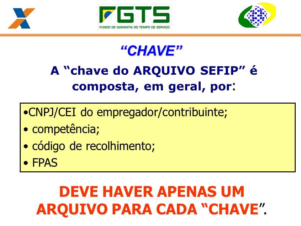 A chave do ARQUIVO SEFIP é composta, em geral, por: