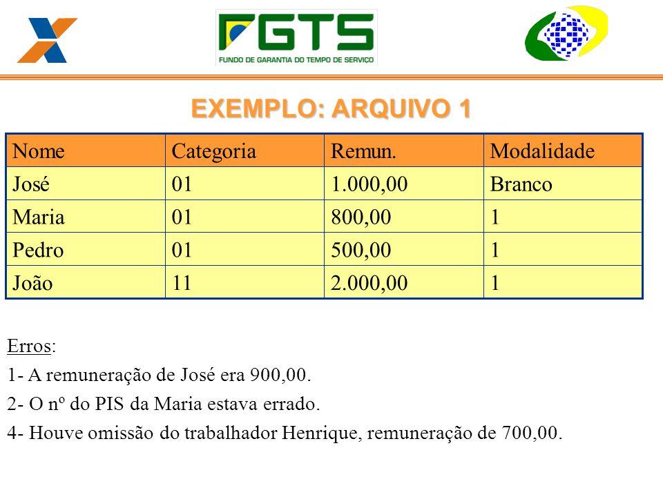EXEMPLO: ARQUIVO 1 1 2.000,00 11 João 500,00 01 Pedro 800,00 Maria