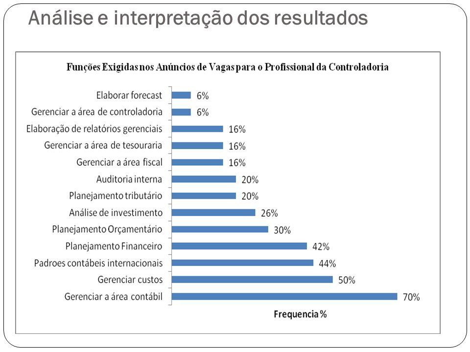 Análise e interpretação dos resultados