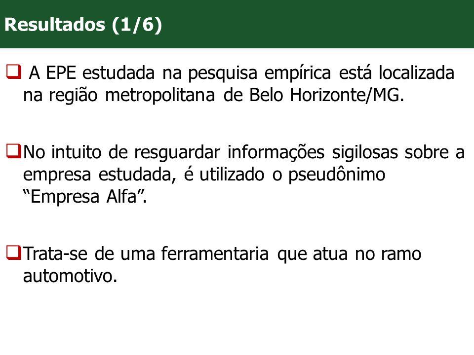 Resultados (1/6) A EPE estudada na pesquisa empírica está localizada na região metropolitana de Belo Horizonte/MG.