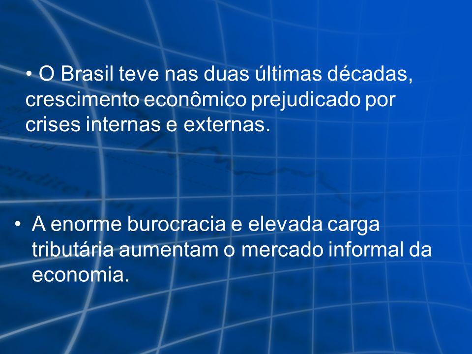 O Brasil teve nas duas últimas décadas, crescimento econômico prejudicado por crises internas e externas.