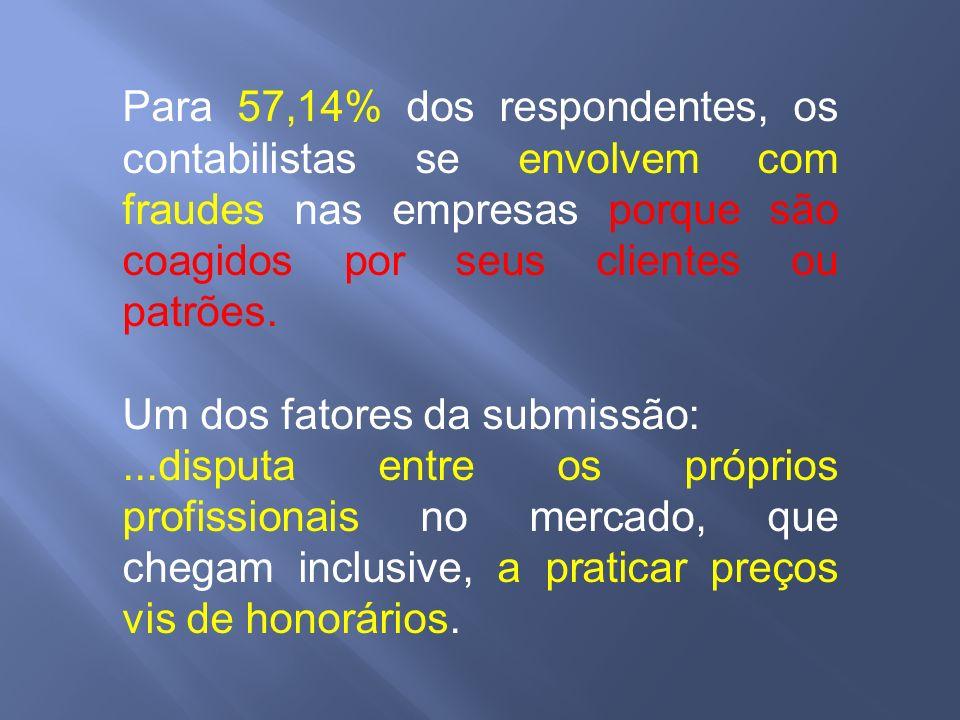 Para 57,14% dos respondentes, os contabilistas se envolvem com fraudes nas empresas porque são coagidos por seus clientes ou patrões.