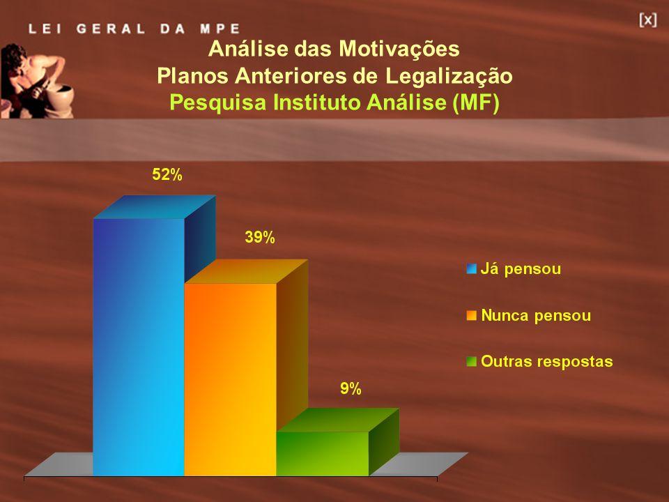 Análise das Motivações Planos Anteriores de Legalização Pesquisa Instituto Análise (MF)