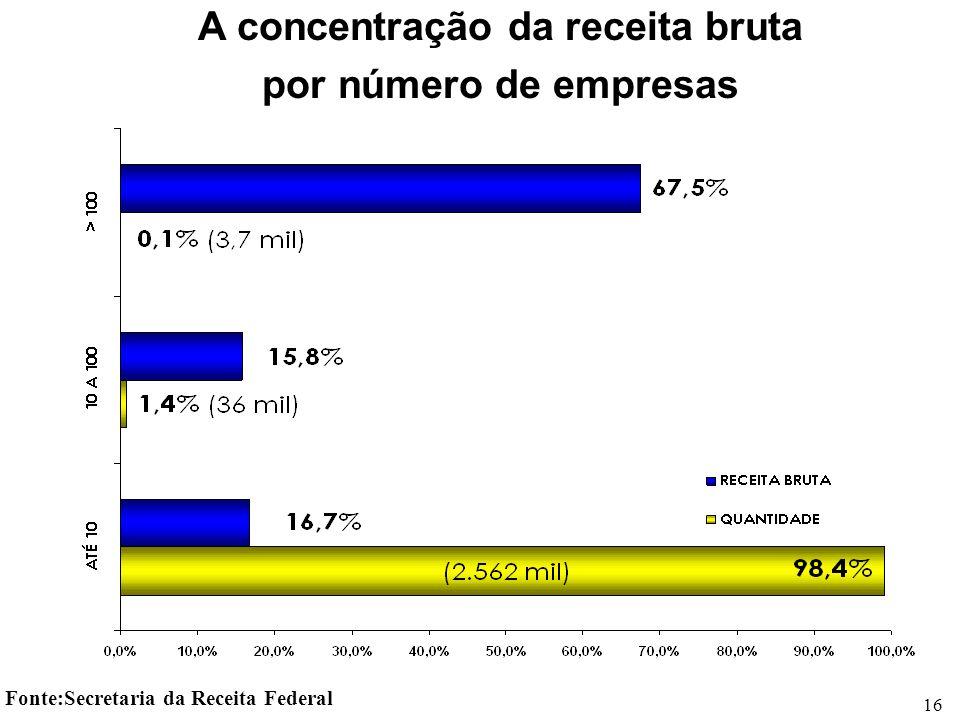 A concentração da receita bruta por número de empresas