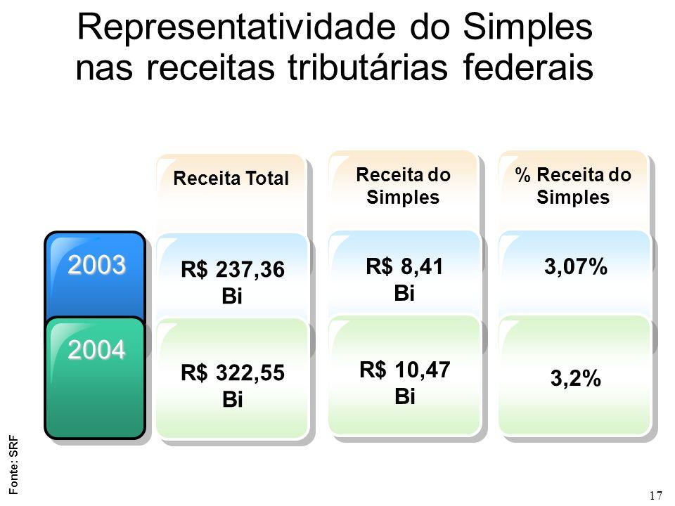 Representatividade do Simples nas receitas tributárias federais