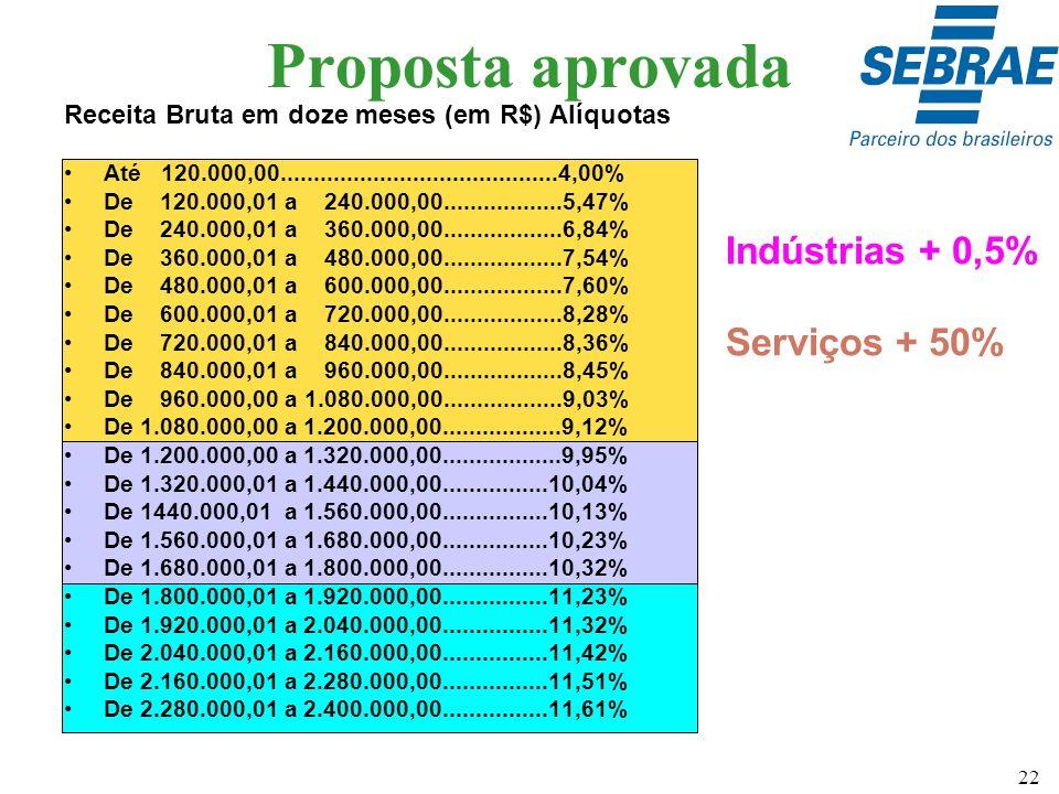 Proposta aprovada Indústrias + 0,5% Serviços + 50%
