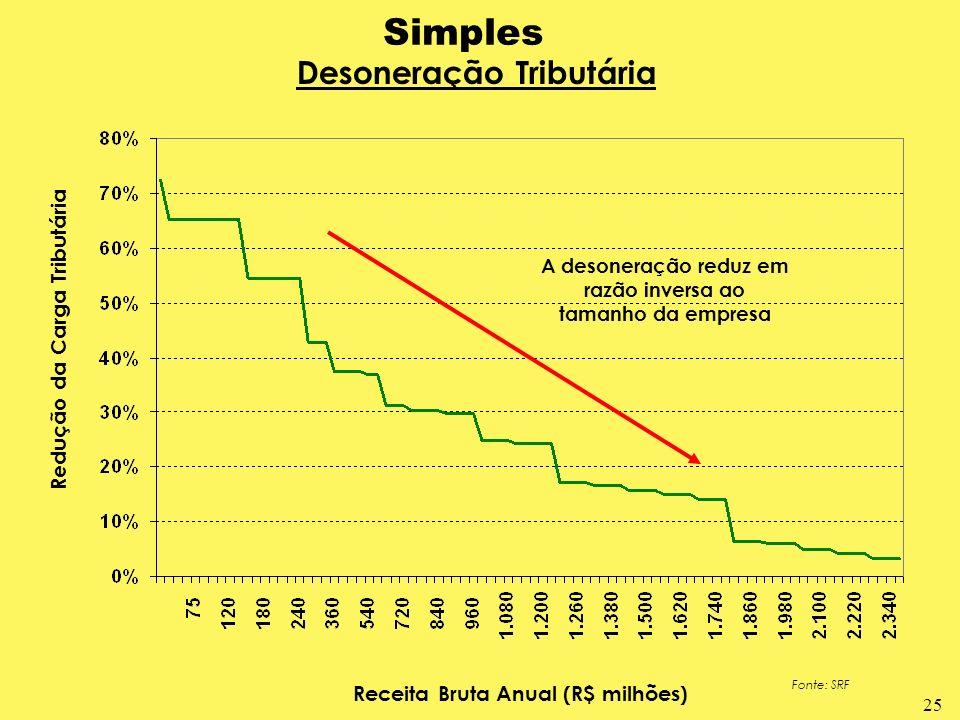 Simples Desoneração Tributária Redução da Carga Tributária