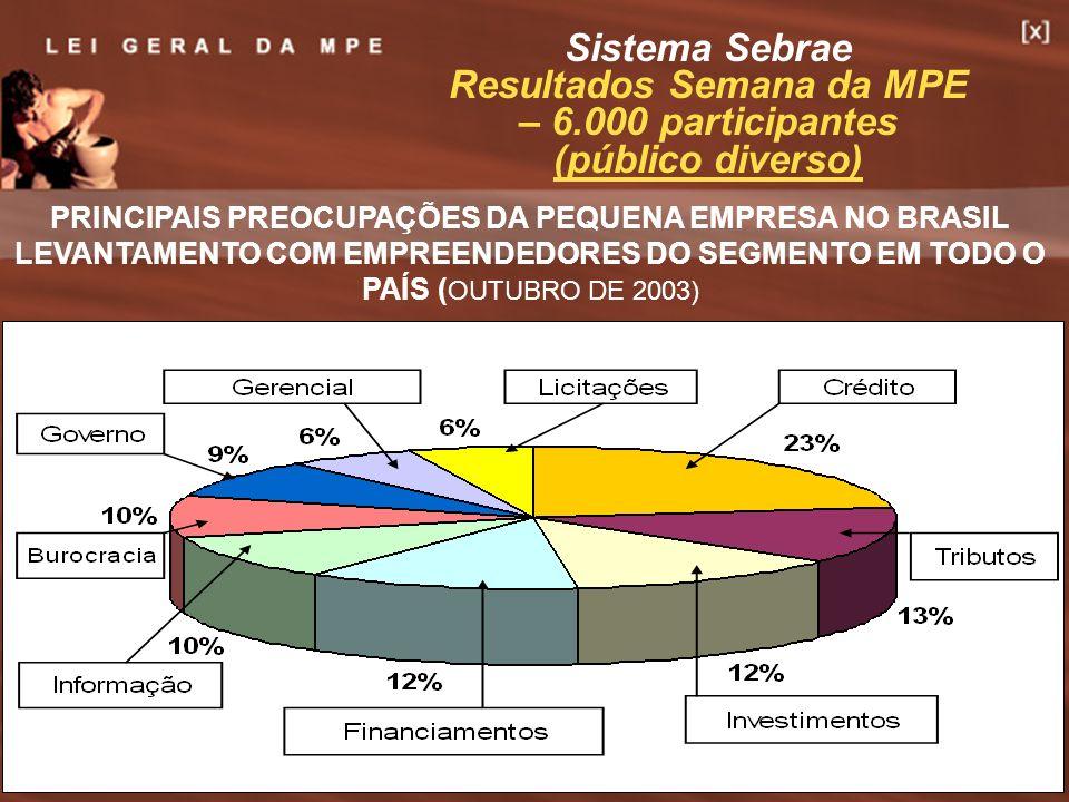 Resultados Semana da MPE – 6.000 participantes (público diverso)