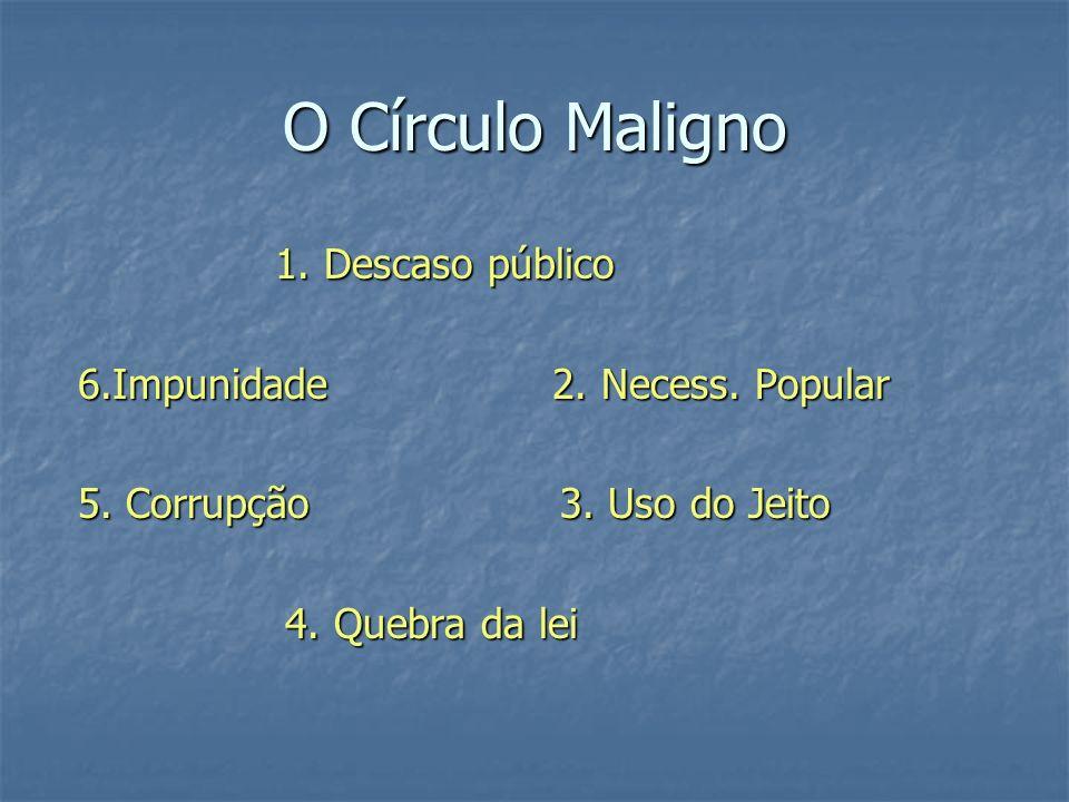 O Círculo Maligno 1. Descaso público 6.Impunidade 2. Necess. Popular
