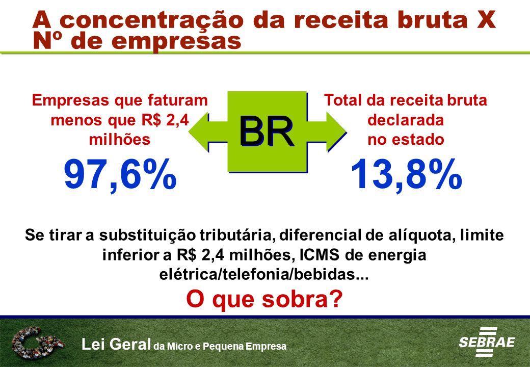 97,6% 13,8% BR A concentração da receita bruta X Nº de empresas