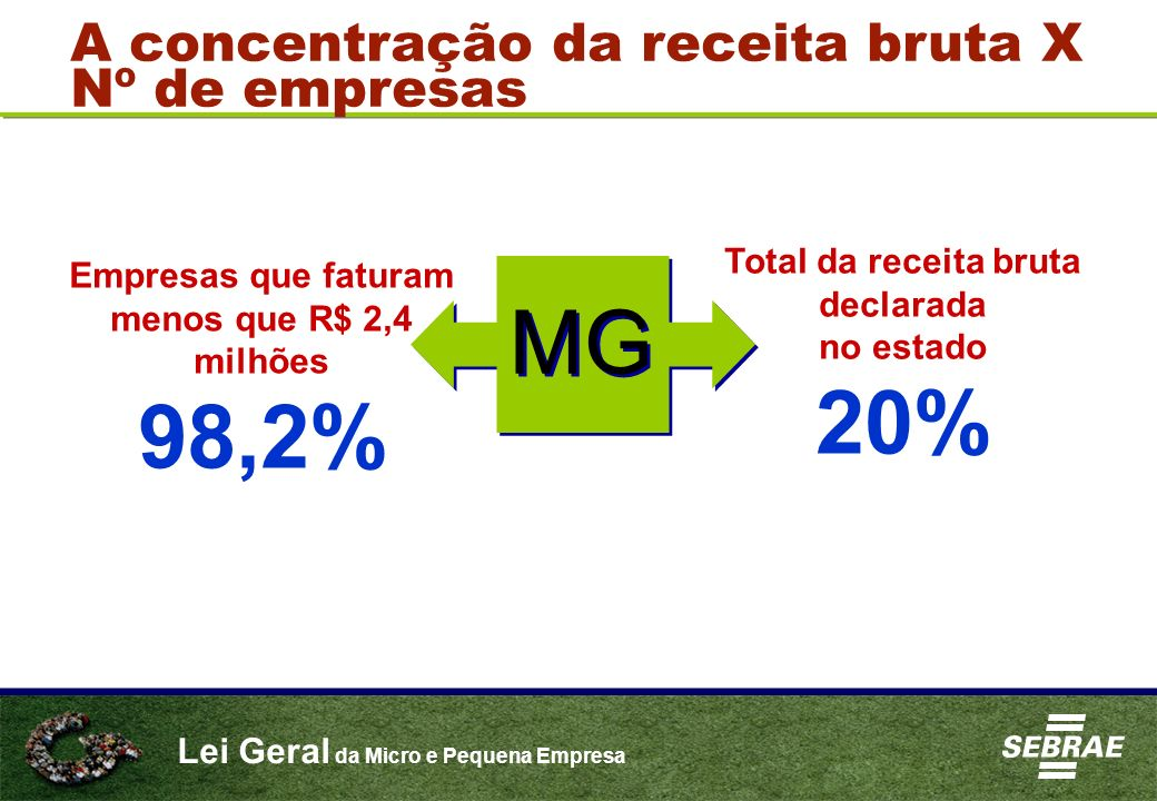 MG 20% 98,2% A concentração da receita bruta X Nº de empresas