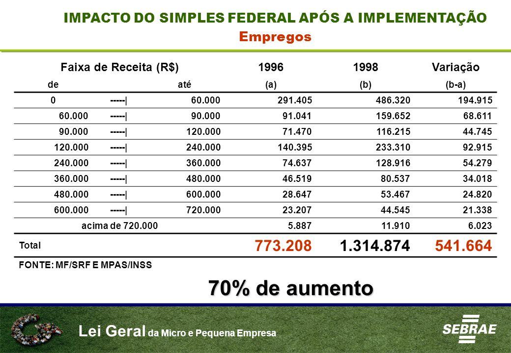 IMPACTO DO SIMPLES FEDERAL APÓS A IMPLEMENTAÇÃO
