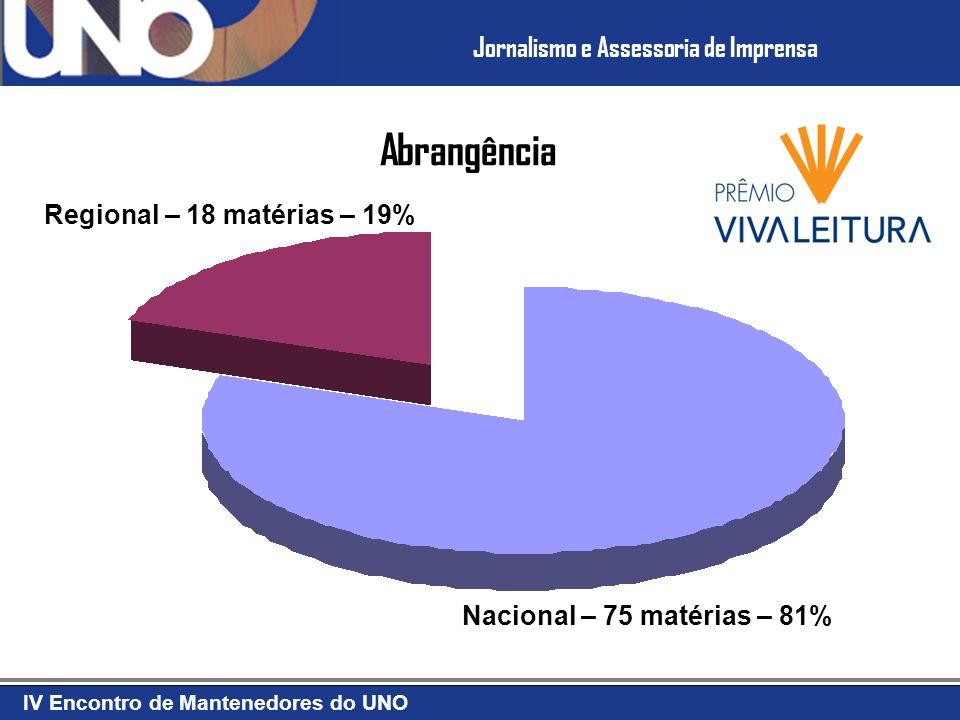 Abrangência Regional – 18 matérias – 19% Nacional – 75 matérias – 81%