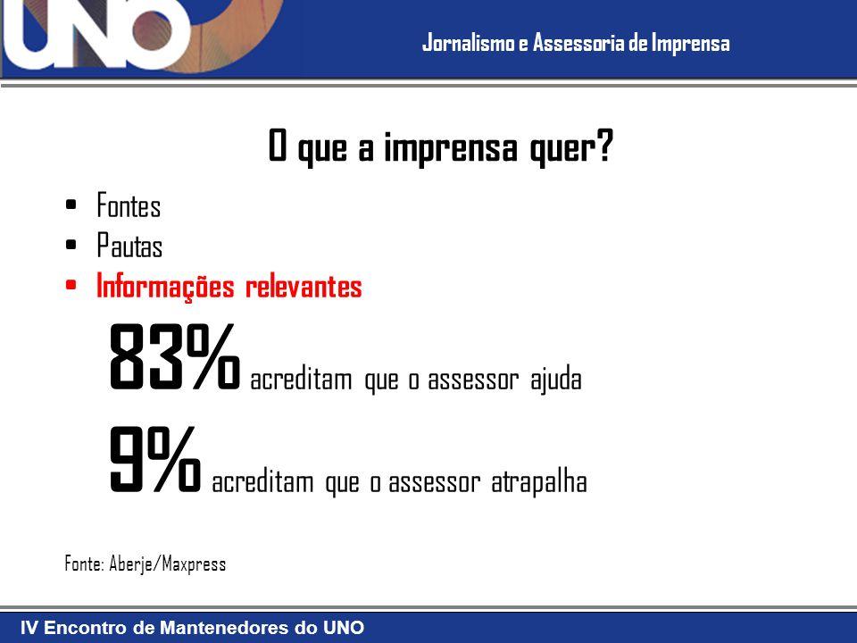 83% acreditam que o assessor ajuda