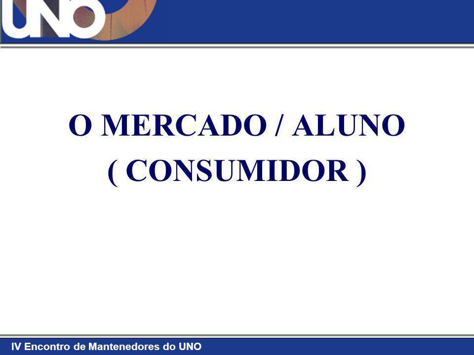 O MERCADO / ALUNO ( CONSUMIDOR )