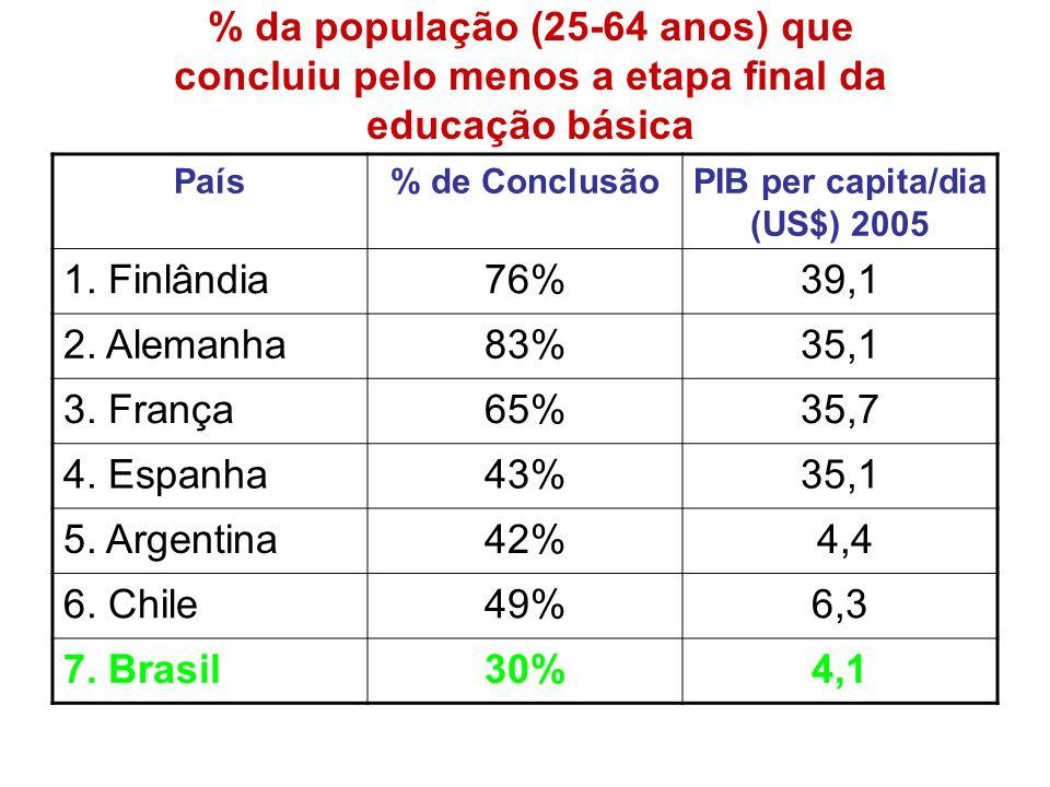 PIB per capita/dia (US$) 2005