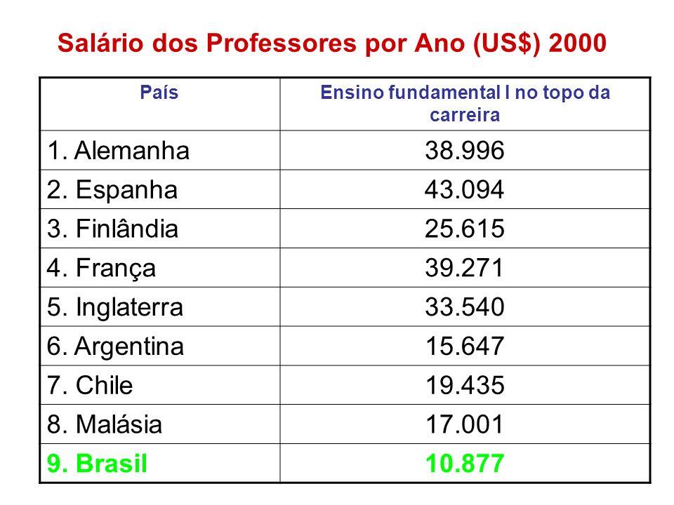 Salário dos Professores por Ano (US$) 2000