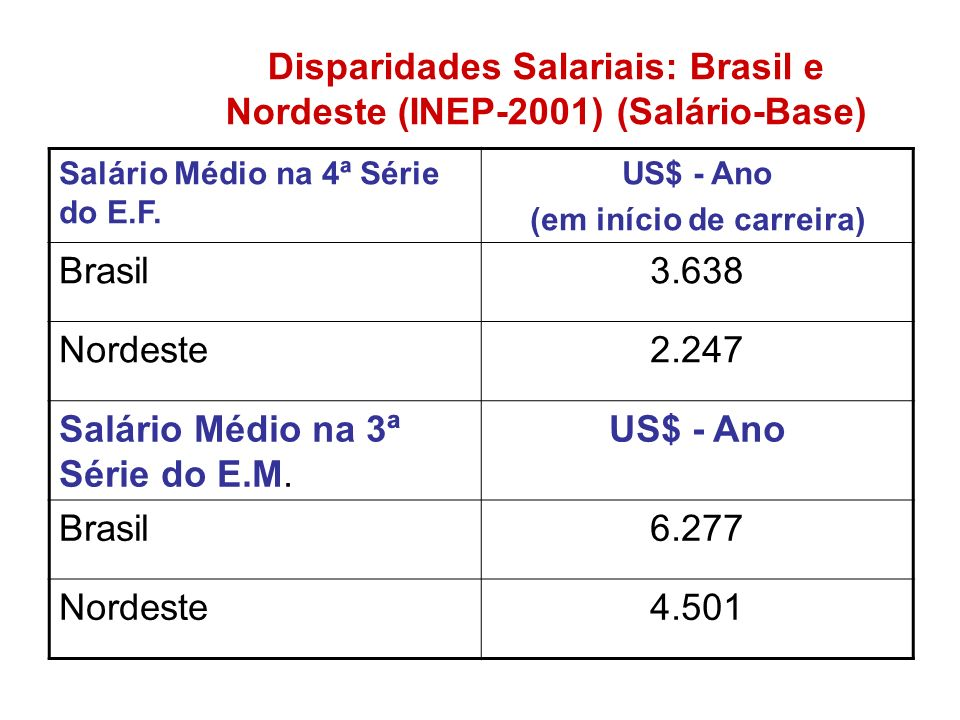 Disparidades Salariais: Brasil e Nordeste (INEP-2001) (Salário-Base)