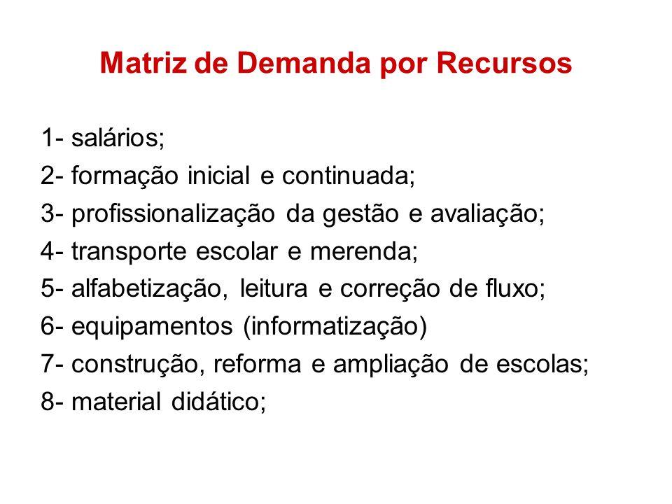 Matriz de Demanda por Recursos