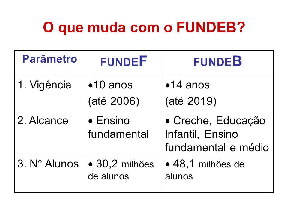 O que muda com o FUNDEB Parâmetro FUNDEF FUNDEB 1. Vigência 10 anos