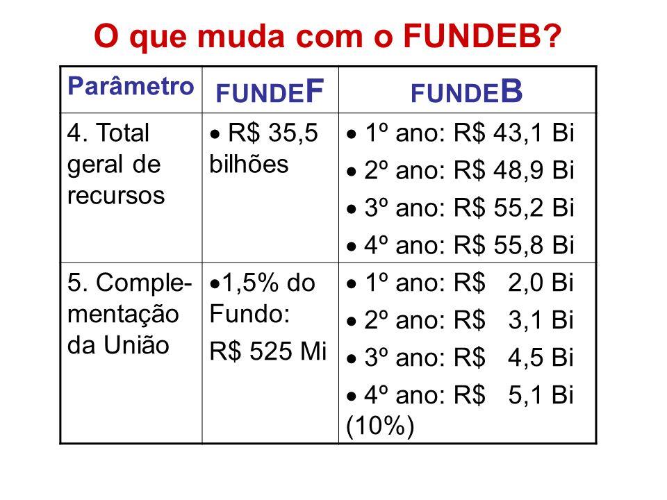 O que muda com o FUNDEB Parâmetro FUNDEF FUNDEB