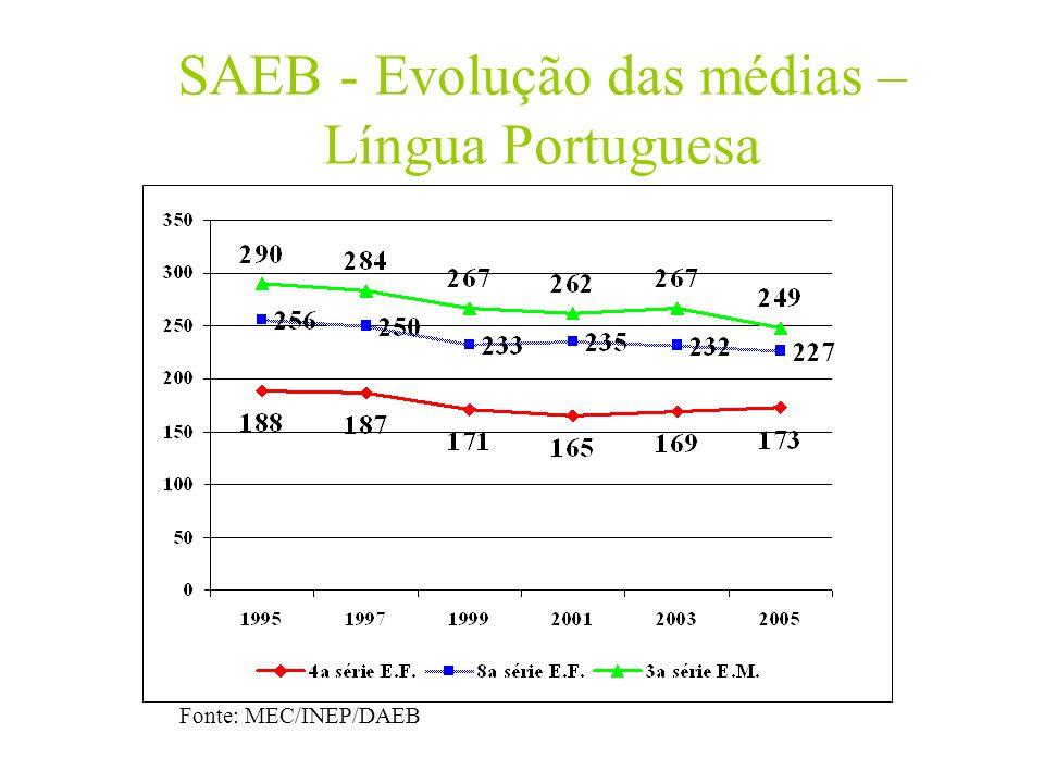 SAEB - Evolução das médias – Língua Portuguesa
