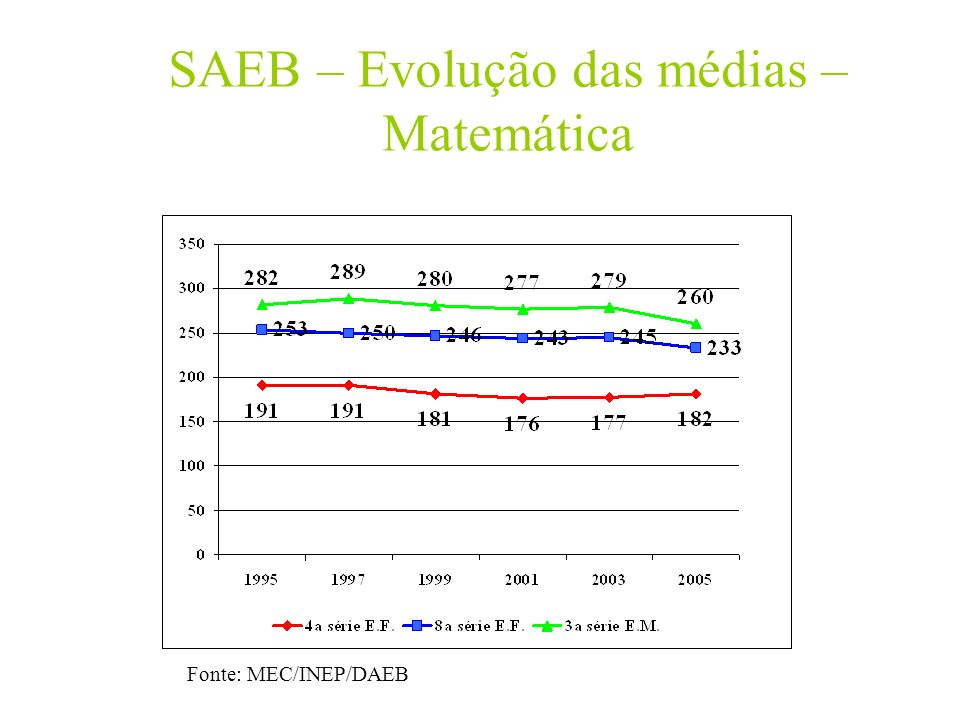 SAEB – Evolução das médias – Matemática