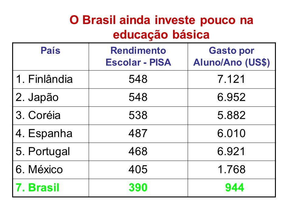 O Brasil ainda investe pouco na educação básica
