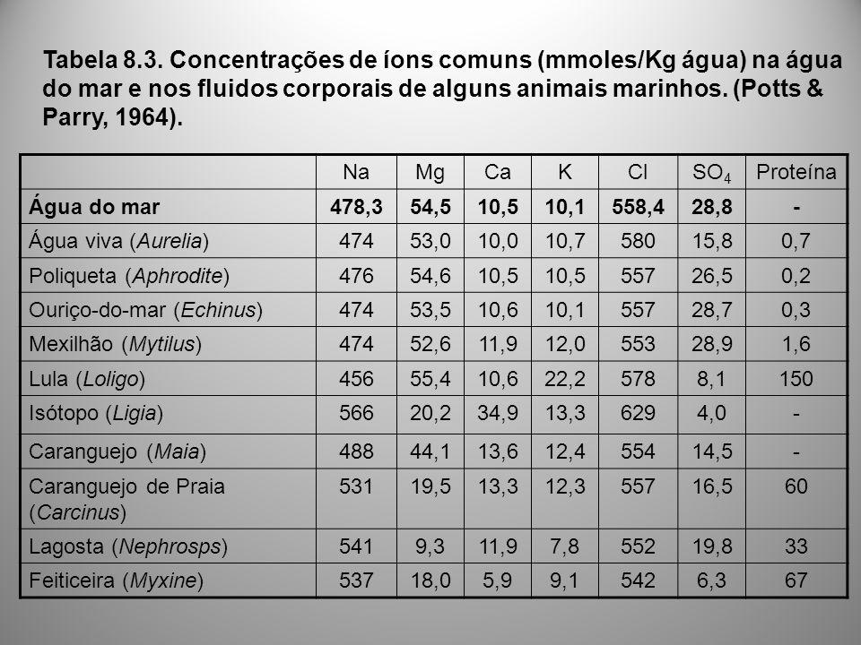 Tabela 8.3. Concentrações de íons comuns (mmoles/Kg água) na água do mar e nos fluidos corporais de alguns animais marinhos. (Potts & Parry, 1964).