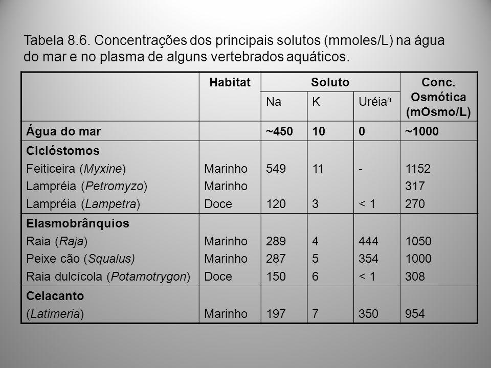 Conc. Osmótica (mOsmo/L)