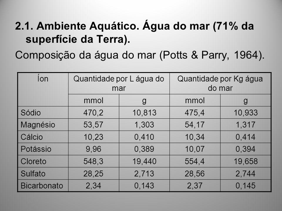 2.1. Ambiente Aquático. Água do mar (71% da superfície da Terra).