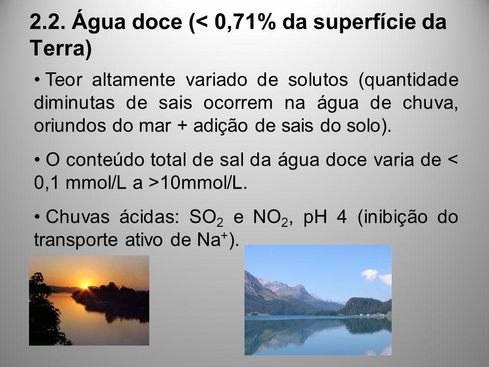 2.2. Água doce (< 0,71% da superfície da Terra)