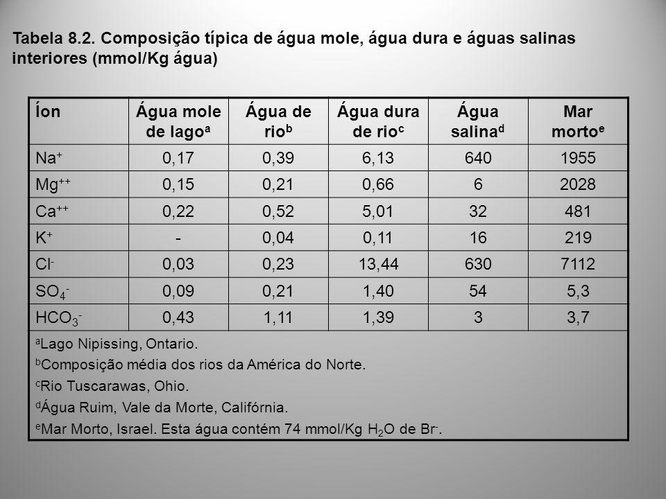 Tabela 8.2. Composição típica de água mole, água dura e águas salinas interiores (mmol/Kg água)